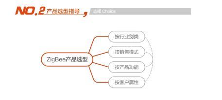 荟学zigbee选型